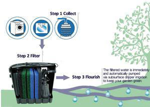 Grey Water Treatment for Home and Garden